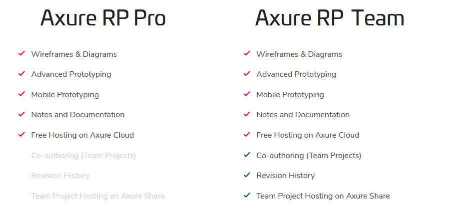 Axure Pro-Team